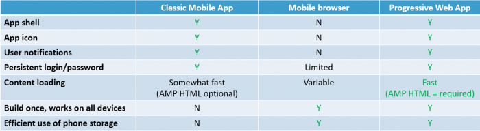 Progressive web apps comparison table